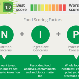 Check Your Food Score
